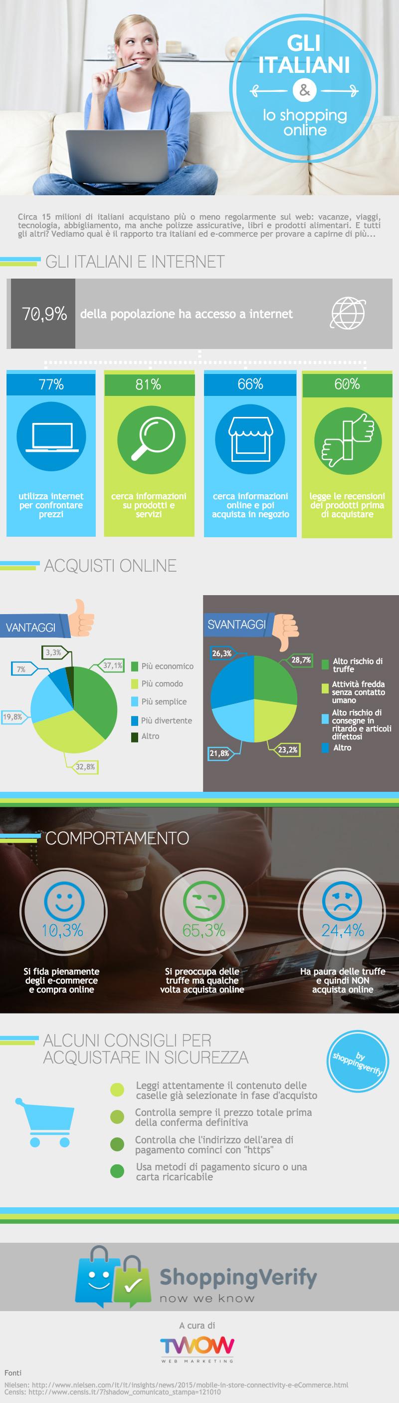 Infografica ecommerce ShoppingVerify - Importanza delle recensioni per ecommerce